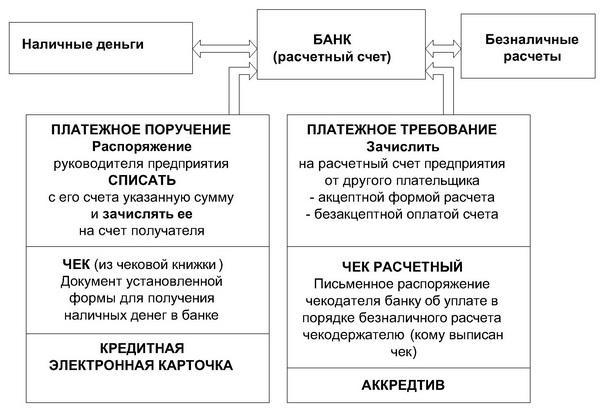 Основные банковские документы